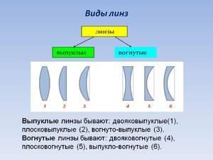 Правила использования контактных линз